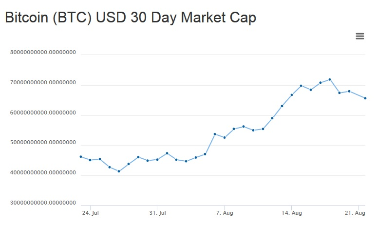 Bitcoin BTC market capitalization